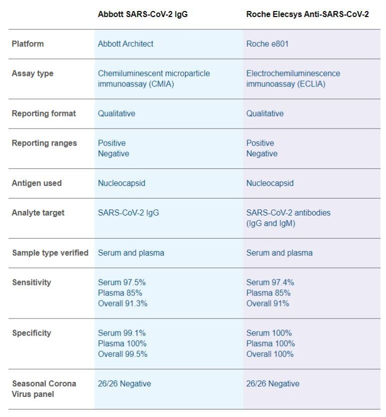 Roche and Abbott tests